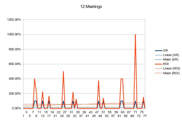 12-meetings