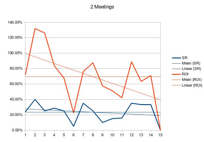 2-meetings