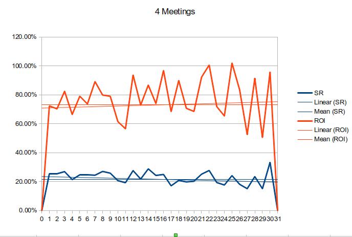 4-meetings