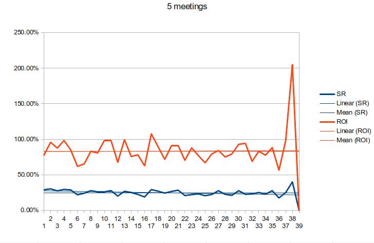 5-meetings