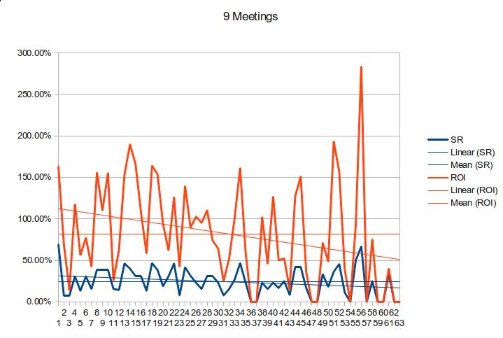 9-meetings